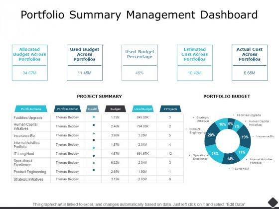 Portfolio Summary Management Dashboard Ppt PowerPoint Presentation Ideas Deck