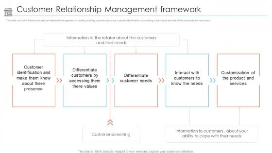 Positioning Store Brands Customer Relationship Management Framework Structure PDF