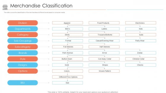 Positioning Store Brands Merchandise Classification Ppt Themes PDF