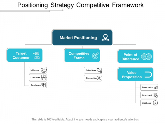 Positioning Strategy Competitive Framework Ppt PowerPoint Presentation File Outfit