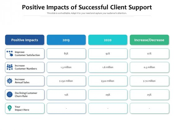 Positive Impacts Of Successful Client Support Ppt PowerPoint Presentation Show Outline PDF