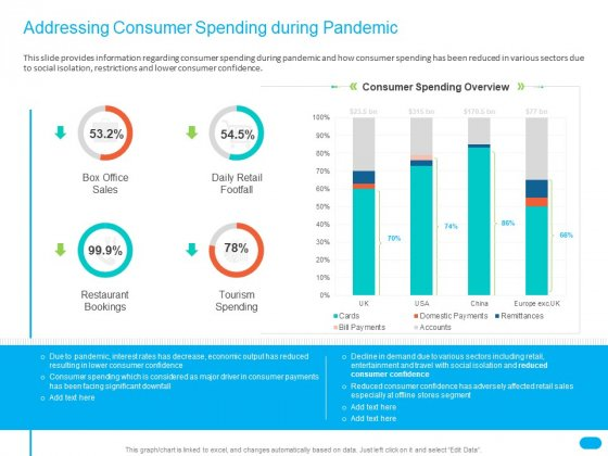 Post COVID Recovery Strategy For Retail Industry Addressing Consumer Spending During Pandemic Portrait PDF