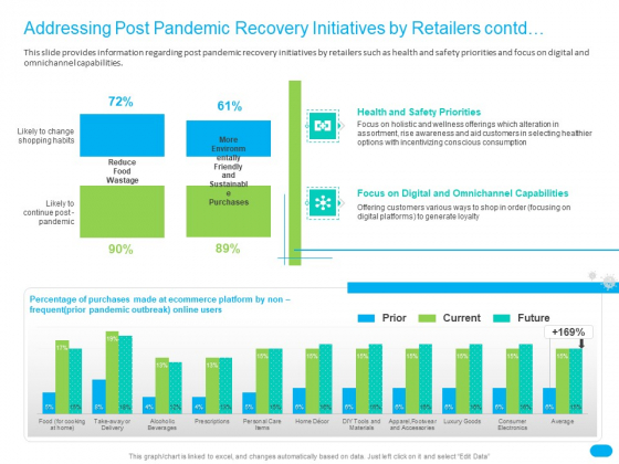 Post COVID Recovery Strategy For Retail Industry Addressing Post Pandemic Recovery Initiatives By Retailers Contd Portrait PDF