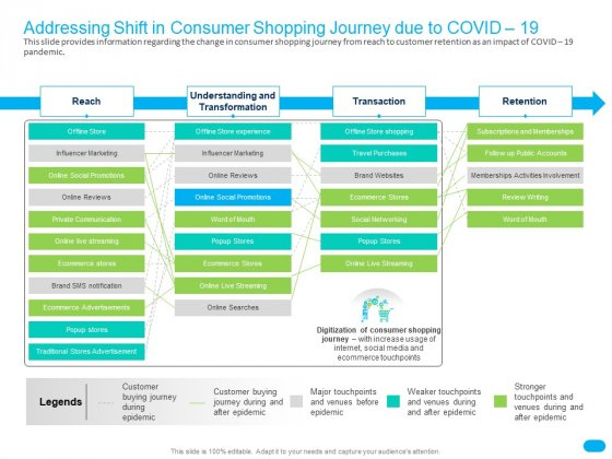 Post COVID Recovery Strategy For Retail Industry Addressing Shift In Consumer Shopping Journey Due To COVID 19 Slides PDF