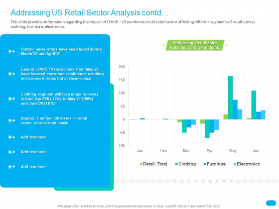Post COVID Recovery Strategy For Retail Industry Addressing US Retail Sector Analysis Contd Template PDF