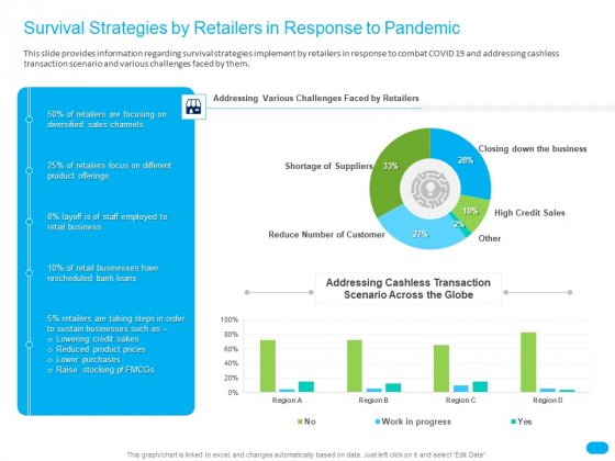 Post COVID Recovery Strategy For Retail Industry Survival Strategies By Retailers In Response To Pandemic Graphics PDF