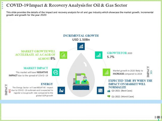 Post COVID Recovery Strategy Oil Gas Industry COVID 19 Impact And Recovery Analysis For Oil And Gas Sector Template PDF