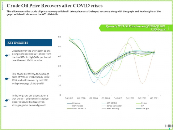Post COVID Recovery Strategy Oil Gas Industry Crude Oil Price Recovery After COVID Crises Guidelines PDF