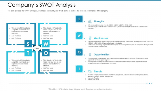 Post Initial Pubic Offering Market Pitch Deck Companys SWOT Analysis Mockup PDF