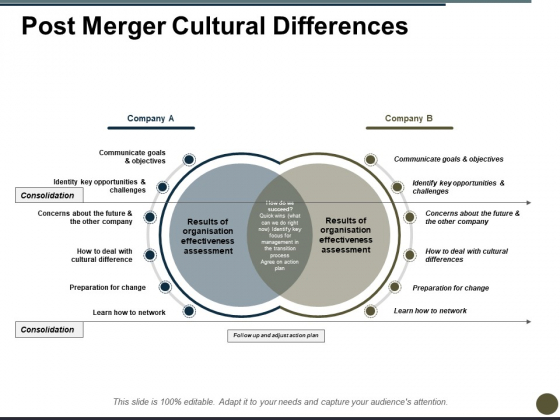Post Merger Cultural Differences Ppt PowerPoint Presentation Pictures Layout