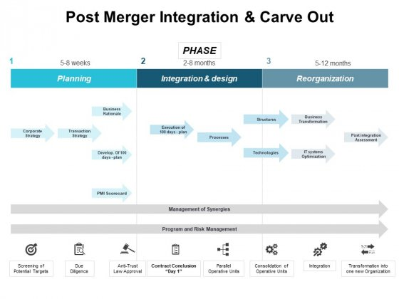 Post Merger Integration And Carve Out Ppt PowerPoint Presentation Layouts Layout