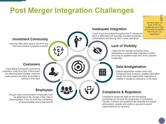 Post Merger Integration Challenges Ppt PowerPoint Presentation Ideas Templates