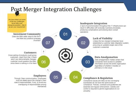 Post Merger Integration Challenges Ppt PowerPoint Presentation Model Example