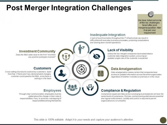 Post Merger Integration Challenges Ppt PowerPoint Presentation Model Styles