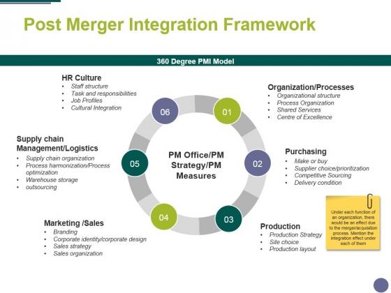 Post Merger Integration Framework Ppt PowerPoint Presentation Gallery Outfit