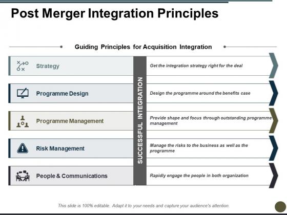 Post Merger Integration Principles Ppt PowerPoint Presentation Visual Aids Diagrams