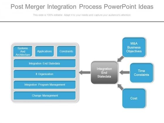 Post Merger Integration Process Powerpoint Ideas