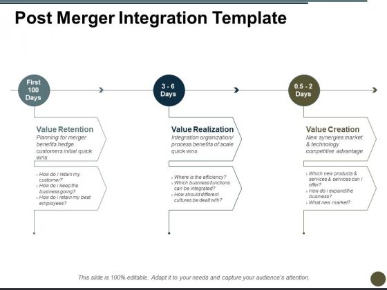 Post Merger Integration Value Retention Ppt PowerPoint Presentation Pictures Grid
