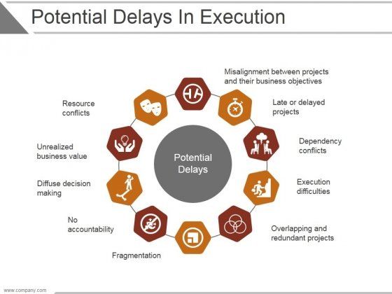 Potential Delays In Execution Ppt PowerPoint Presentation Infographic Template Slide Download