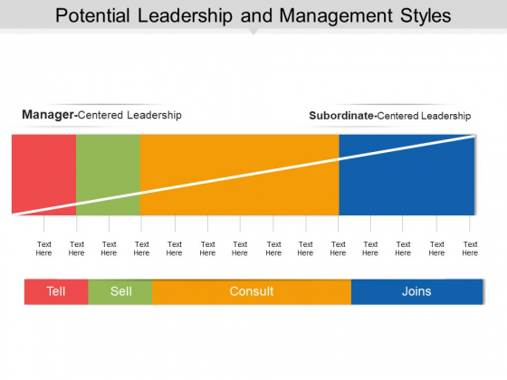 Potential Leadership And Management Styles Ppt PowerPoint Presentation Summary Layout
