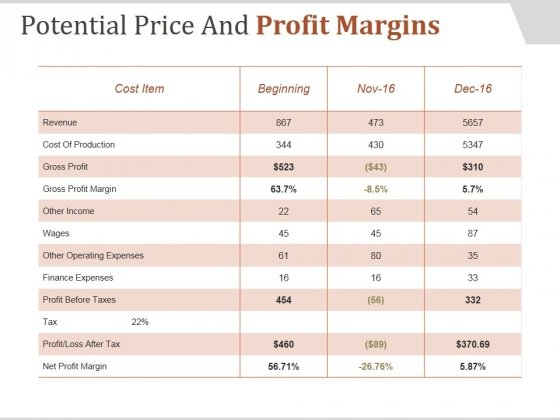 Potential Price And Profit Margins Ppt PowerPoint Presentation Design Templates