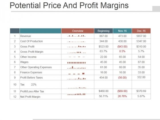 Potential Price And Profit Margins Ppt PowerPoint Presentation Files