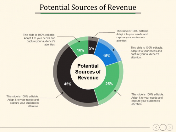 Potential Sources Of Revenue Ppt PowerPoint Presentation Show Information