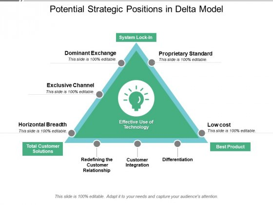 Potential Strategic Positions In Delta Model Ppt PowerPoint Presentation Pictures Background