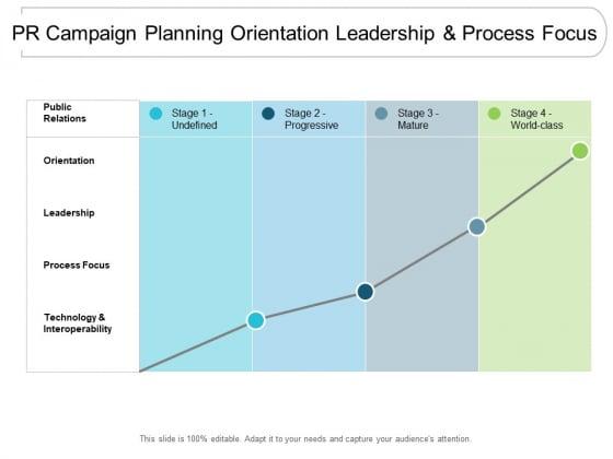 Pr Campaign Planning Orientation Leadership And Process Focus Ppt Powerpoint Presentation Show Design Ideas