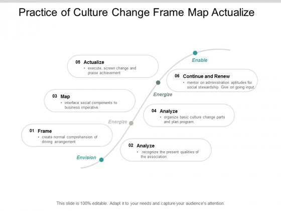 Practice Of Culture Change Frame Map Actualize Ppt PowerPoint Presentation Ideas Files