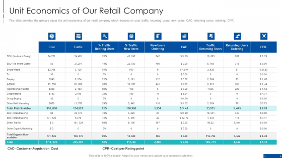 Pre Series A New Venture Financing Pitch Deck Unit Economics Of Our Retail Company Guidelines PDF