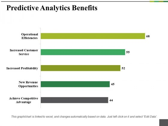 Predictive Analytics Benefits Ppt PowerPoint Presentation Outline File Formats