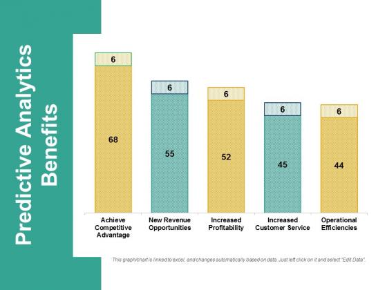 Predictive Analytics Benefits Ppt PowerPoint Presentation Professional Samples