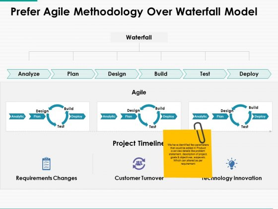 Prefer Agile Methodology Over Waterfall Model Ppt Powerpoint Presentation Outline Layouts Powerpoint Templates