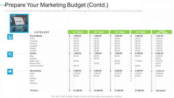 Prepare Your Marketing Budget Contd Internet Marketing Strategies To Grow Your Business Introduction PDF