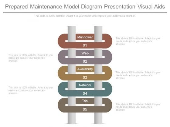 Prepared Maintenance Model Diagram Presentation Visual Aids