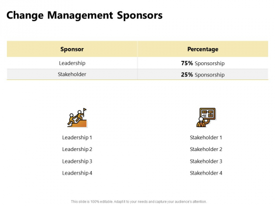 Present Future Budgeting Change Management Sponsors Ppt PowerPoint Presentation Pictures Diagrams PDF