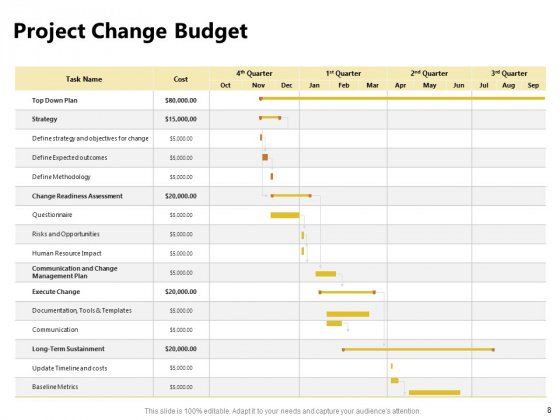 Present_Future_Budgeting_Ppt_PowerPoint_Presentation_Complete_Deck_With_Slides_Slide_8