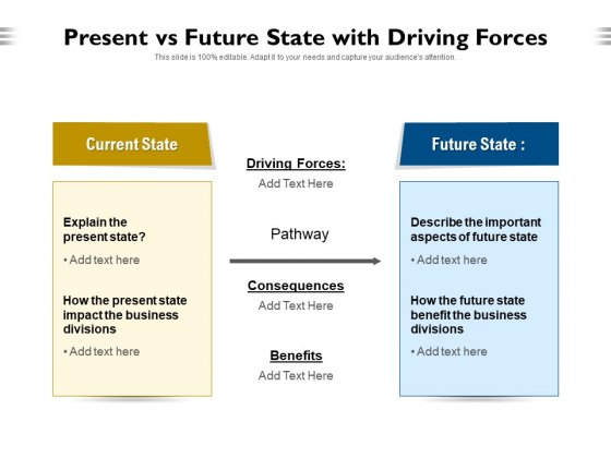 Present Vs Future State With Driving Forces Ppt PowerPoint Presentation Portfolio Backgrounds PDF