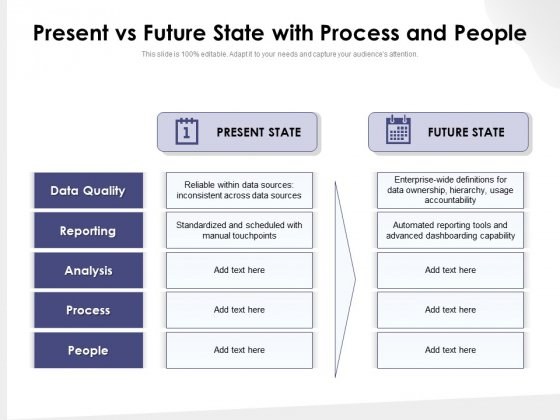 Present Vs Future State With Process And People Ppt PowerPoint Presentation Model Show PDF