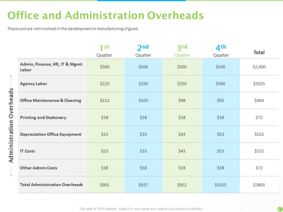 Price_Architecture_Office_And_Administration_Overheads_Ppt_PowerPoint_Presentation_Icon_Objects_PDF_Slide_1