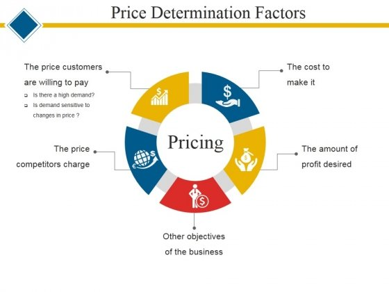 Price Determination Factors Ppt PowerPoint Presentation Layouts Picture