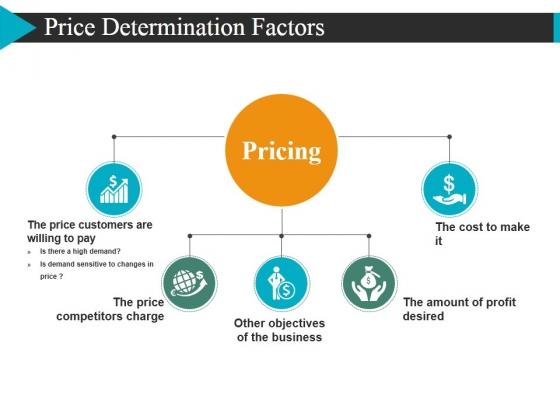 Price Determination Factors Ppt PowerPoint Presentation Outline Slideshow