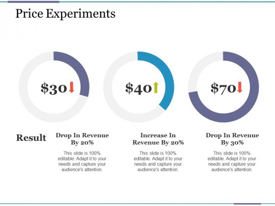 Price Experiments Ppt PowerPoint Presentation Professional