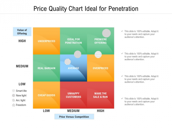 Price Quality Chart Ideal For Penetration Ppt PowerPoint Presentation File Graphics Example PDF