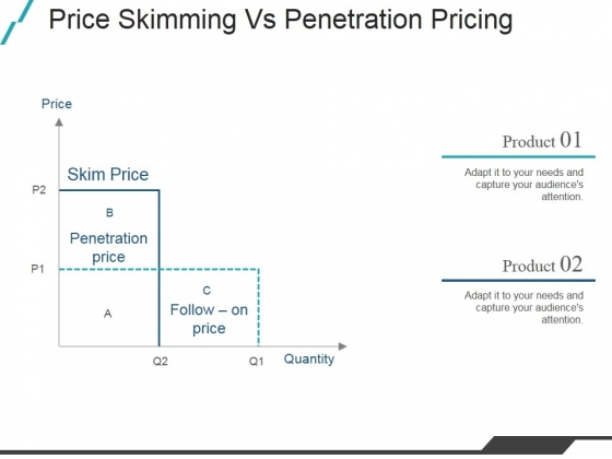 Price Skimming Vs Penetration Pricing Ppt PowerPoint Presentation Slides