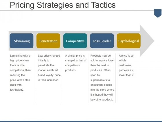 Pricing Strategies And Tactics Ppt PowerPoint Presentation Model Good