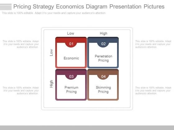 Pricing Strategy Economics Diagram Presentation Pictures
