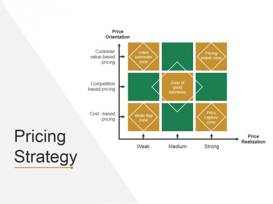 Pricing Strategy Template 2 Ppt PowerPoint Presentation Model Master Slide