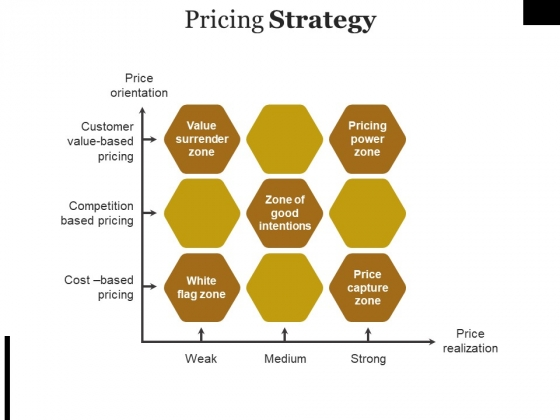 Pricing Strategy Template Ppt PowerPoint Presentation Ideas Graphics Pictures